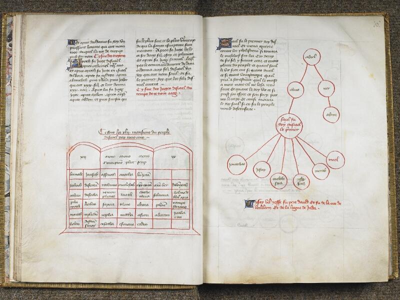 CHANTILLY, Bibliothèque du château, 0028 (1378), f. 015v - 016